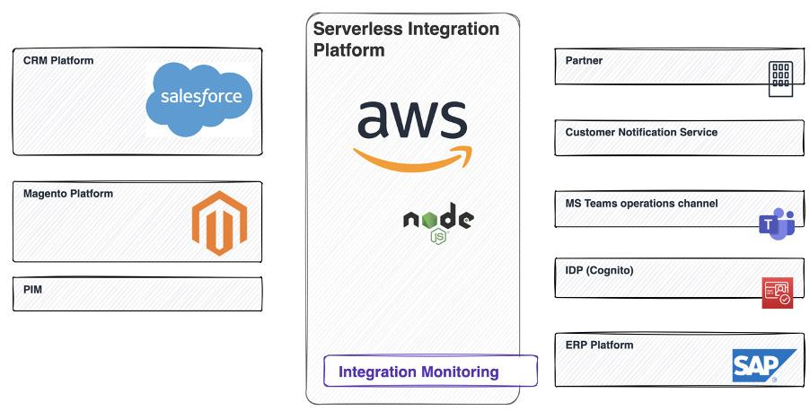 i8c - Internship - Cloud Integration for an e-commerce enterprise