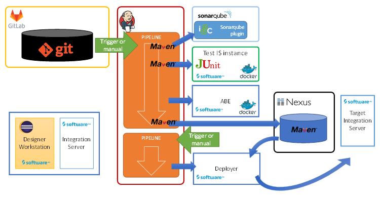 Optimizing the i8c DevOps pipeline for Cloud Native
