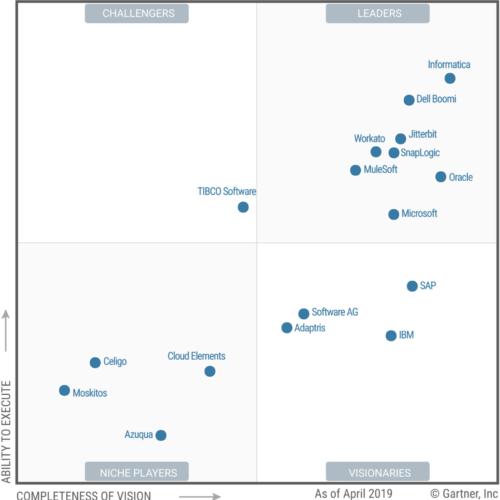 iPaas – Vergelijking van cloud integratie platformen 2